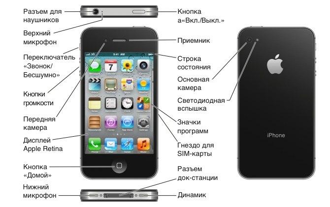 инструкция пользования айфоном 4s - фото 7