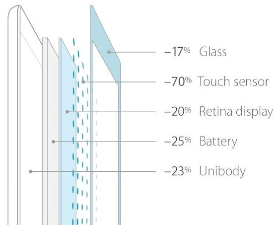 IGZO iPad air