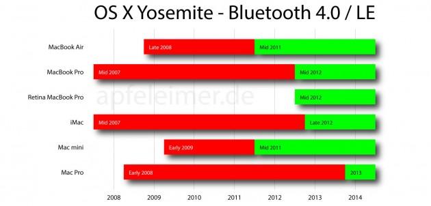 На каких Mac работает Handoff в OS X Yosemite