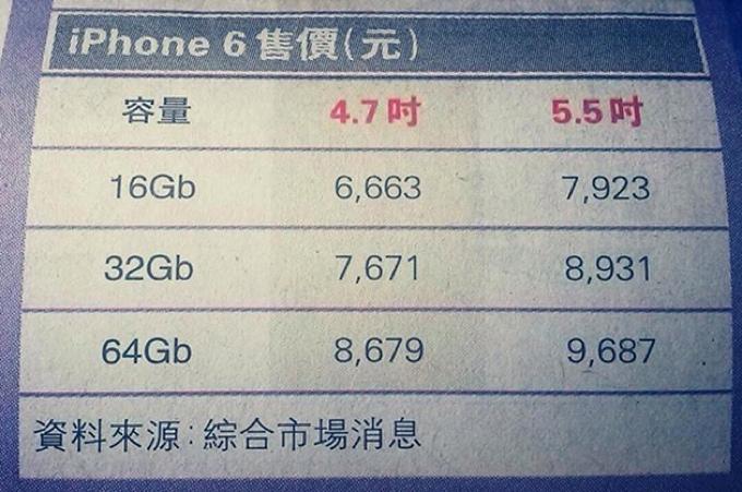 Prices_iPhone6