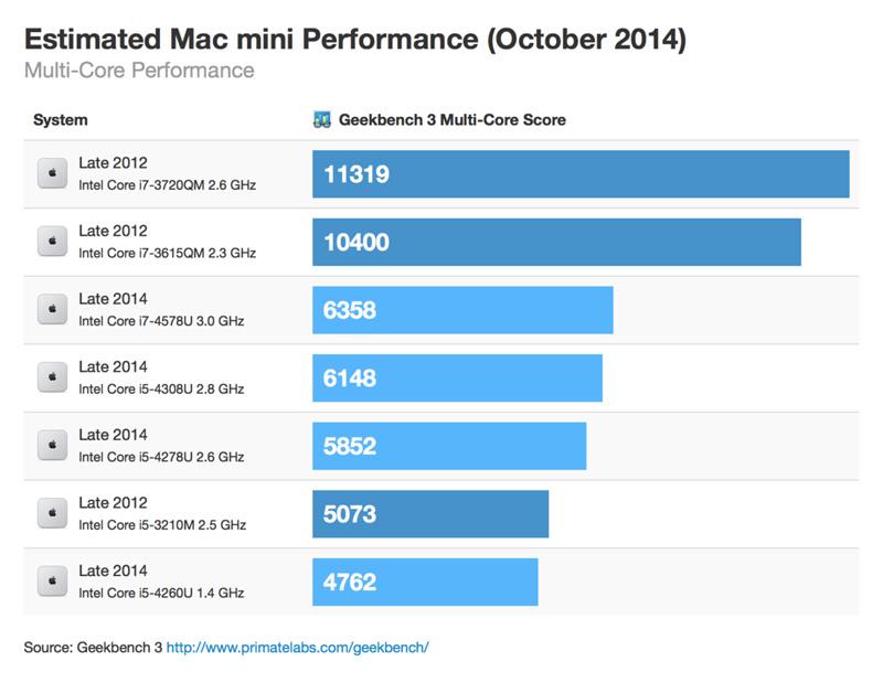 mac-mini-decrease