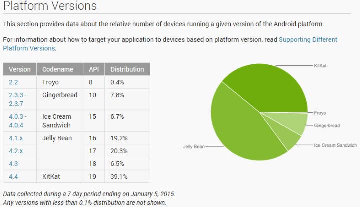 Доля Android 5.0 Lollipop на рынке меньше 0,1%